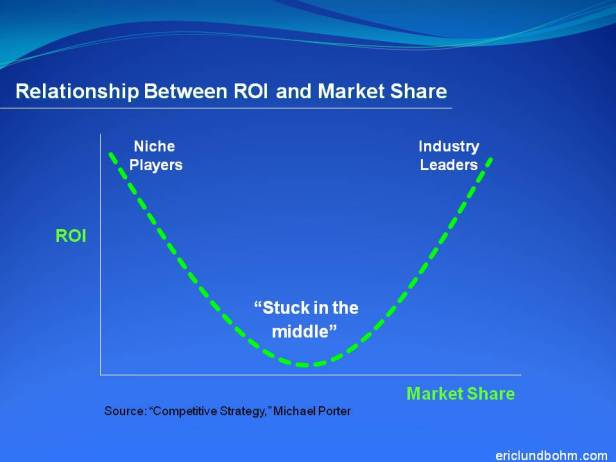 Relationship Between ROI and Market Share
