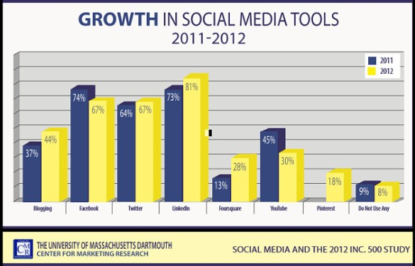 growth-in-social-inc-500-umass-dartmouth