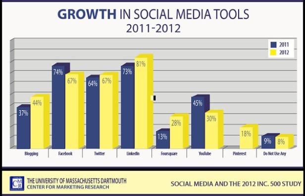 growth-in-social-inc-500-umass-dartmouth