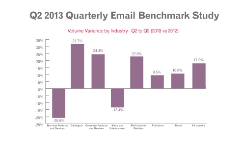Experian Quarterly Email Benchmark Study