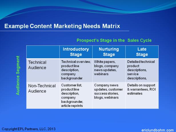 Content marketing matrix