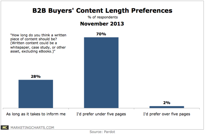 Pardot-B2B-Buyers-Content-Length-Preferences-Nov2013