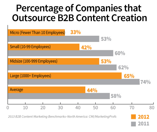 Percent Outsourced