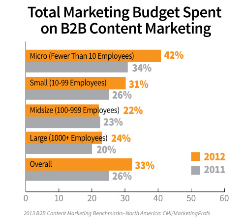 Total Budget B2B Content Marketing