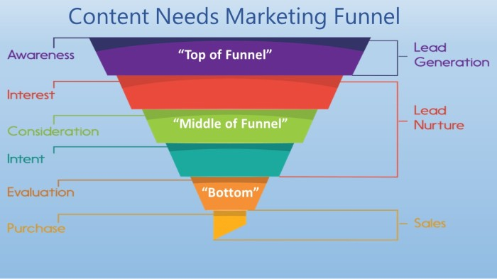 Marketing Funnel v1